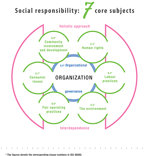 an analysis and an introduction to social responsibility Ethics and social responsibility course all references come from scholarly journal articles, articles from the popular press, books, book chapters, and.